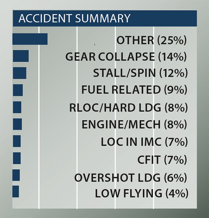 cessna 340a accident summary