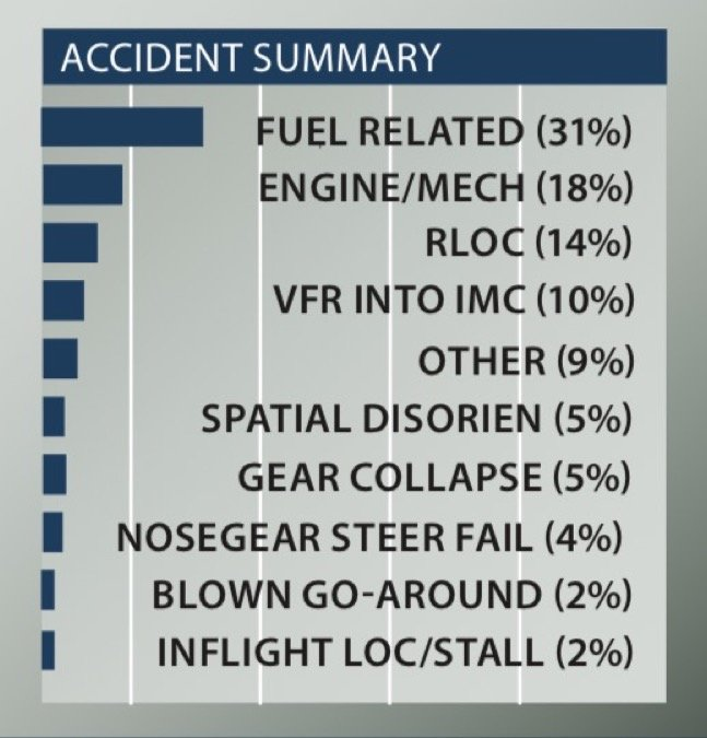 Accident summary