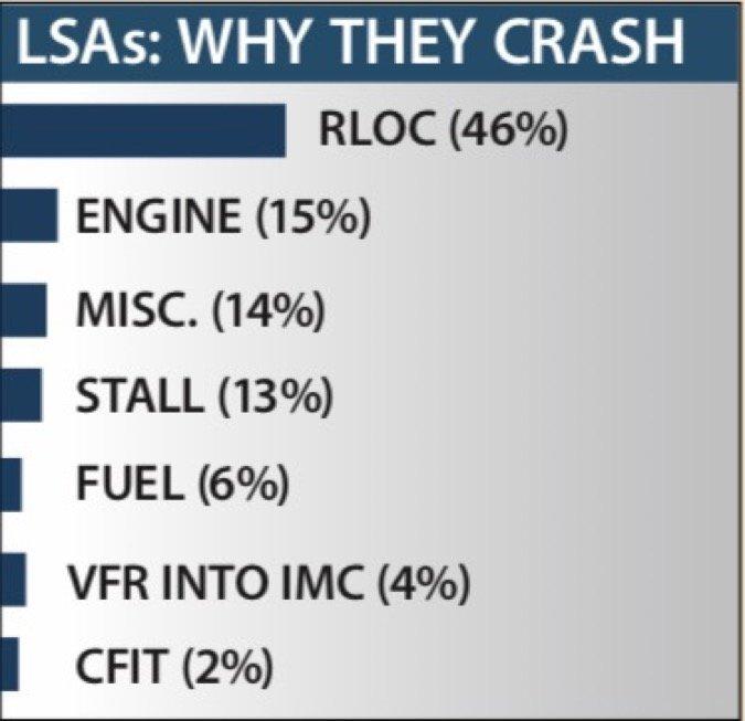 7 LSAs Why they crash