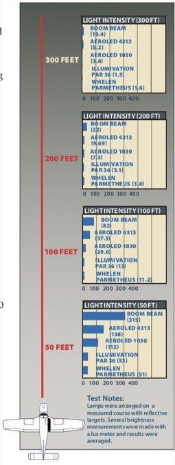 LEDs lede