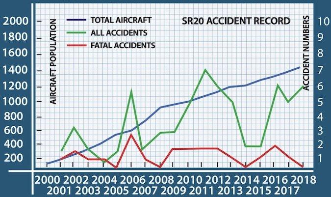 SR20 Accident Record