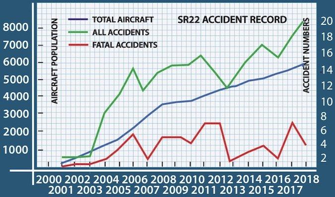 SR22 Accident Record